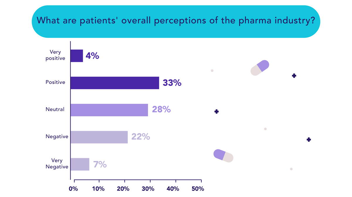 What are patients' overall perceptions of the pharma industry'