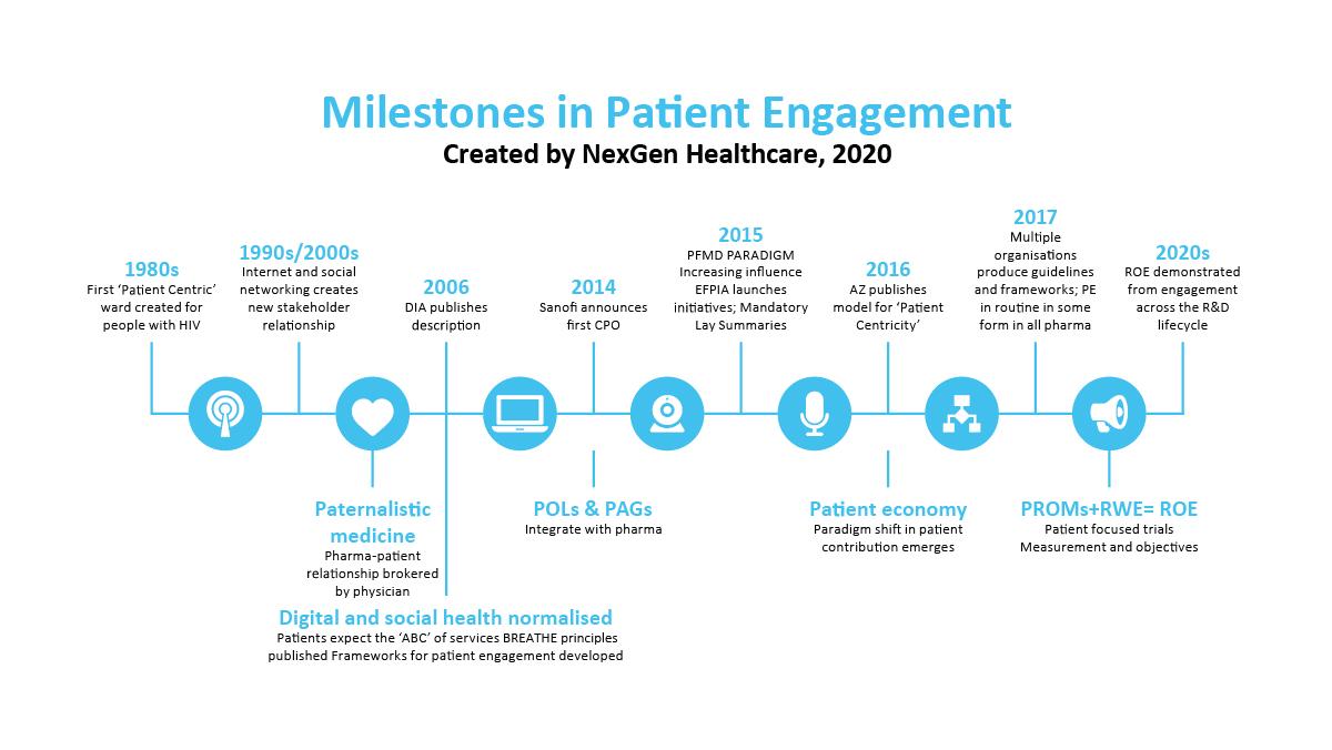 milestones in patient engagemnt