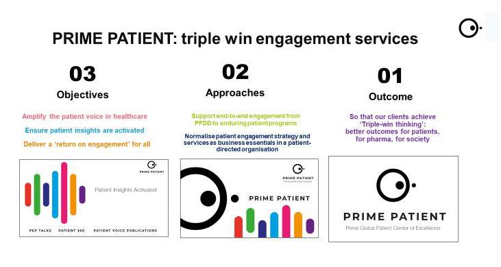 Prime Patient Triple Win